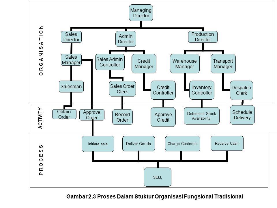 Gambar 2.3 Proses Dalam Stuktur Organisasi Fungsional Tradisional