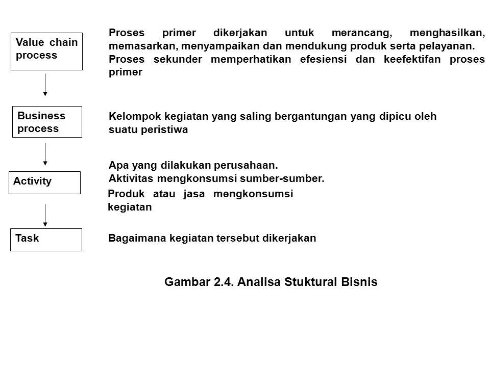 Gambar 2.4. Analisa Stuktural Bisnis