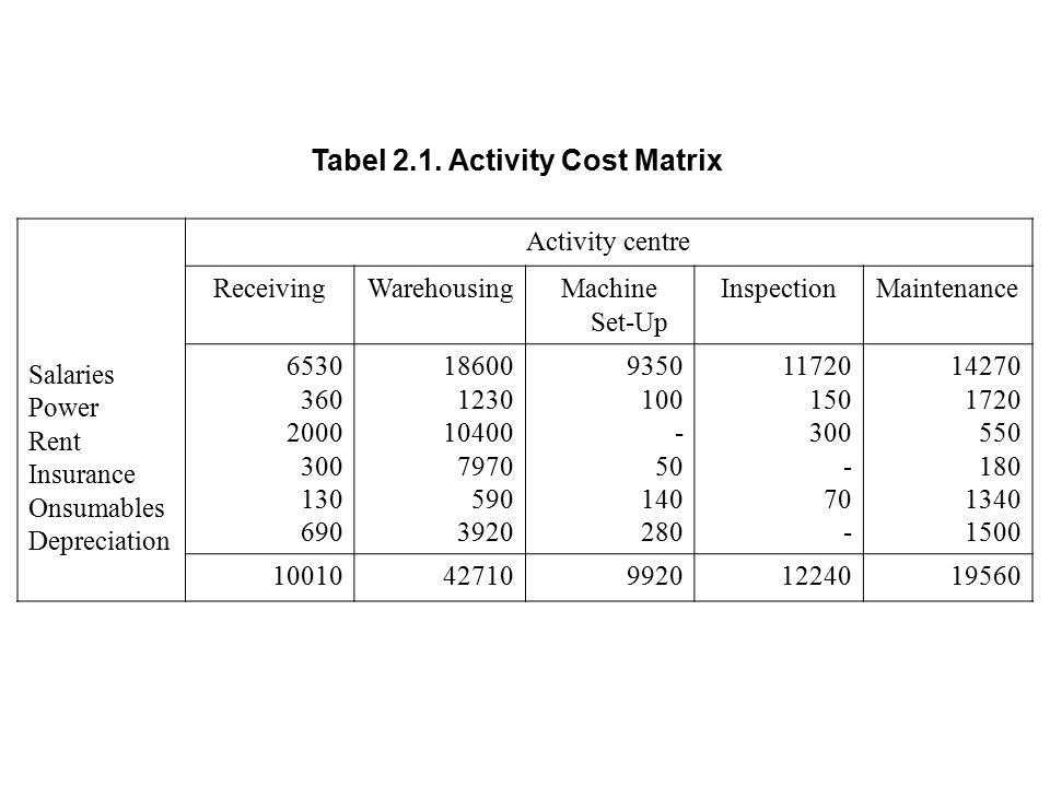 Tabel 2.1. Activity Cost Matrix