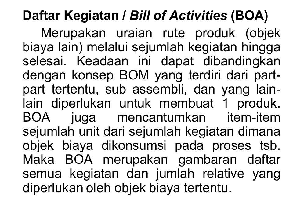 Daftar Kegiatan / Bill of Activities (BOA)