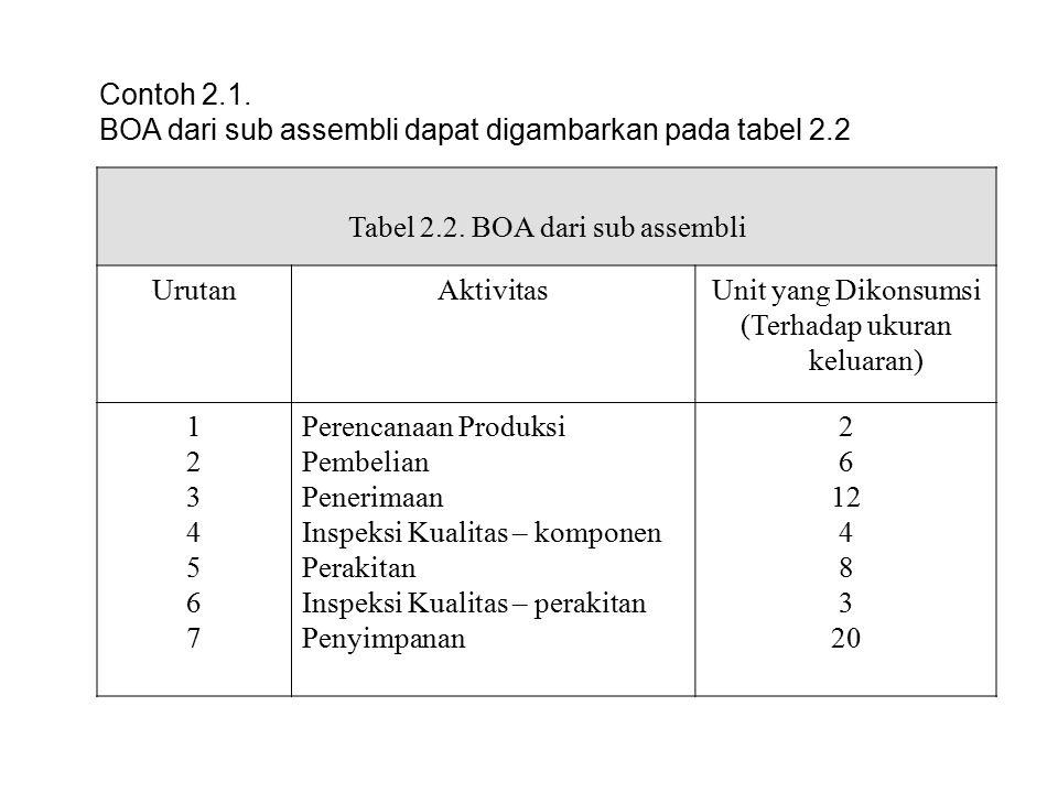 BOA dari sub assembli dapat digambarkan pada tabel 2.2