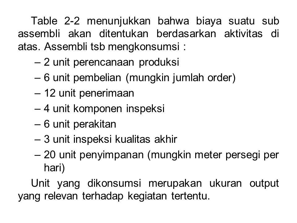 Table 2-2 menunjukkan bahwa biaya suatu sub assembli akan ditentukan berdasarkan aktivitas di atas. Assembli tsb mengkonsumsi :