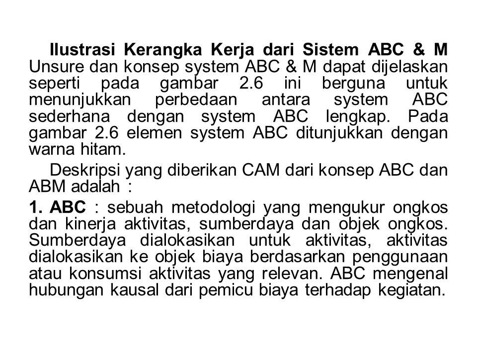 Ilustrasi Kerangka Kerja dari Sistem ABC & M Unsure dan konsep system ABC & M dapat dijelaskan seperti pada gambar 2.6 ini berguna untuk menunjukkan perbedaan antara system ABC sederhana dengan system ABC lengkap. Pada gambar 2.6 elemen system ABC ditunjukkan dengan warna hitam.
