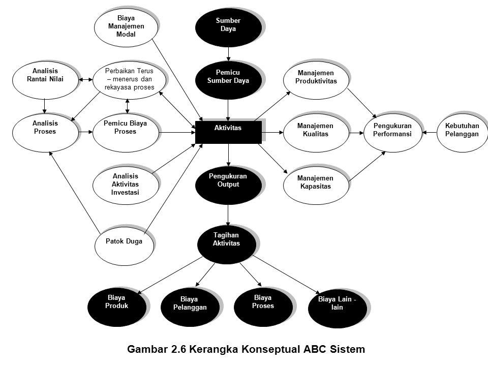 Gambar 2.6 Kerangka Konseptual ABC Sistem