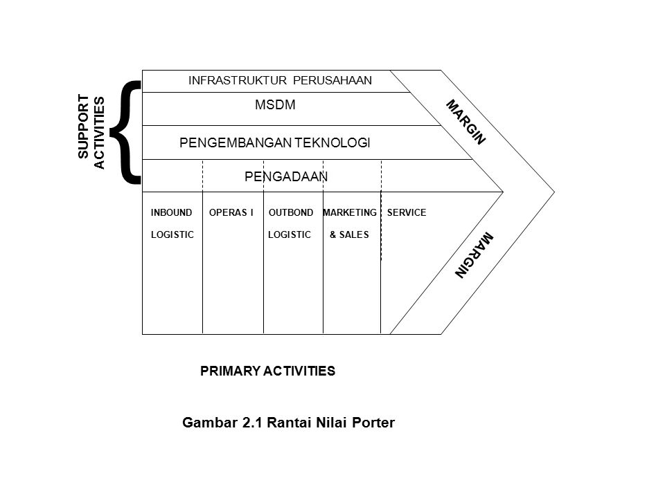 { Gambar 2.1 Rantai Nilai Porter SUPPORT ACTIVITIES MSDM MARGIN
