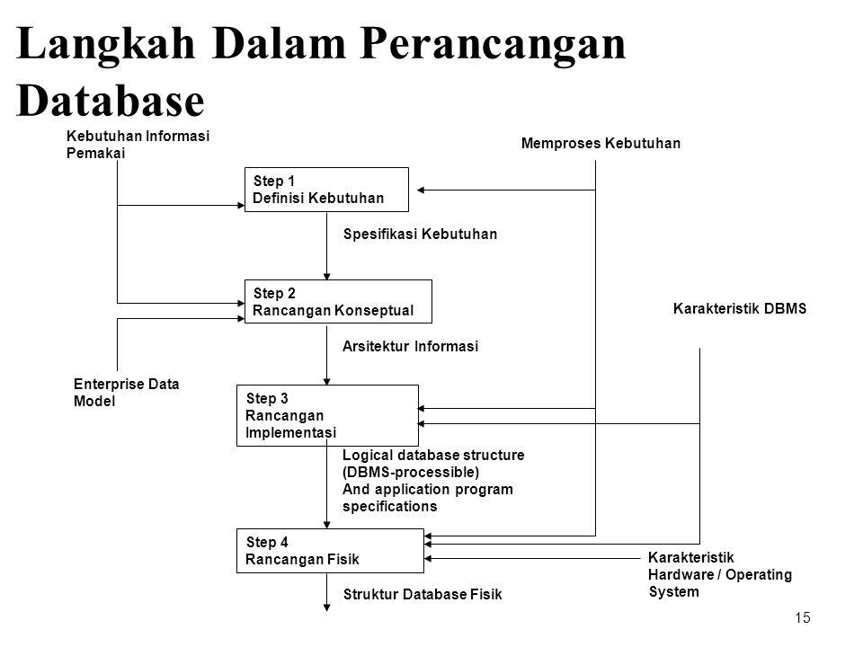 Langkah Dalam Perancangan Database