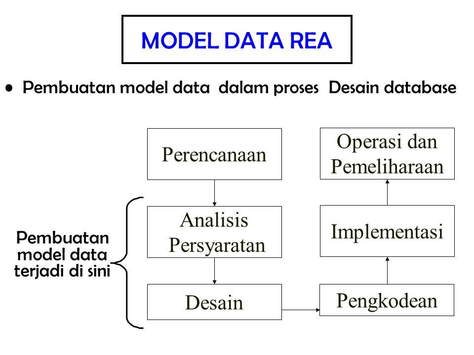 Pembuatan model data terjadi di sini