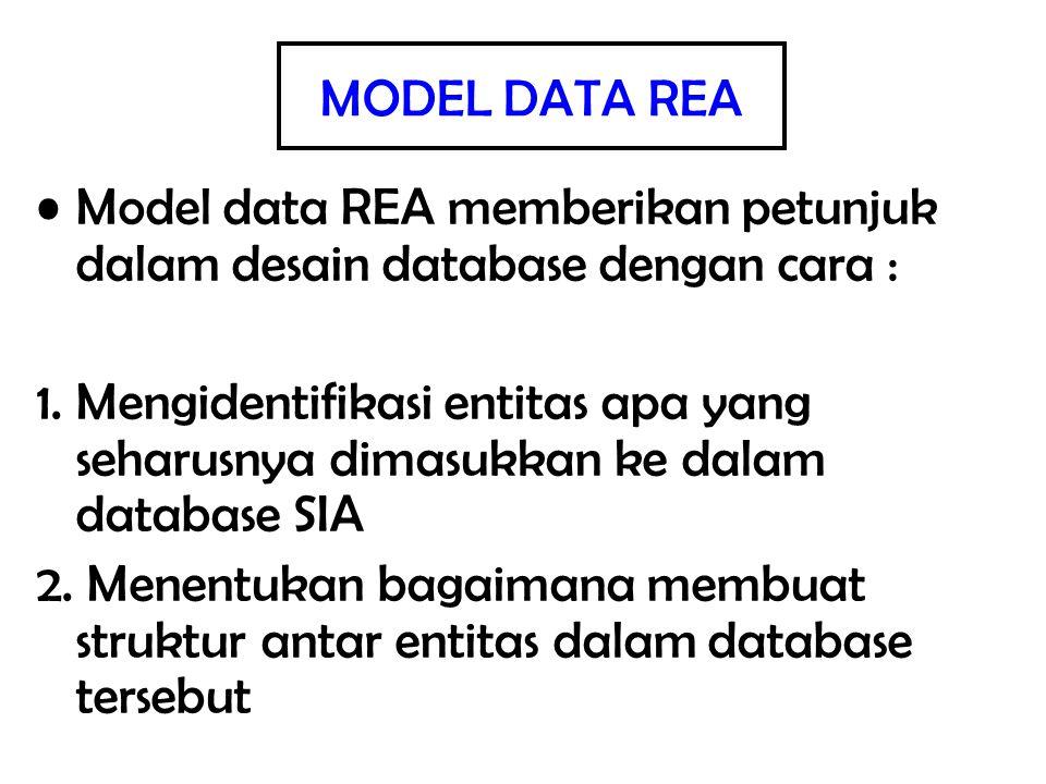 MODEL DATA REA Model data REA memberikan petunjuk dalam desain database dengan cara :