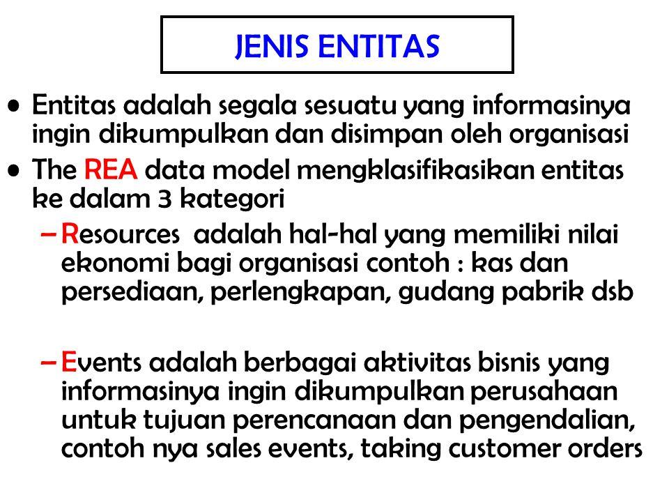 JENIS ENTITAS Entitas adalah segala sesuatu yang informasinya ingin dikumpulkan dan disimpan oleh organisasi.