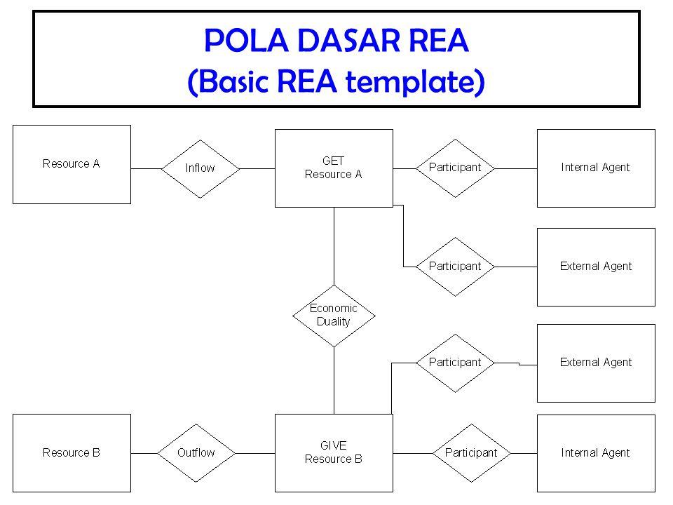 POLA DASAR REA (Basic REA template)