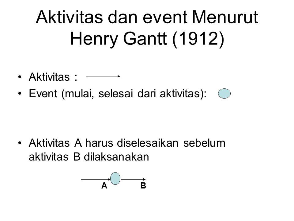 Aktivitas dan event Menurut Henry Gantt (1912)