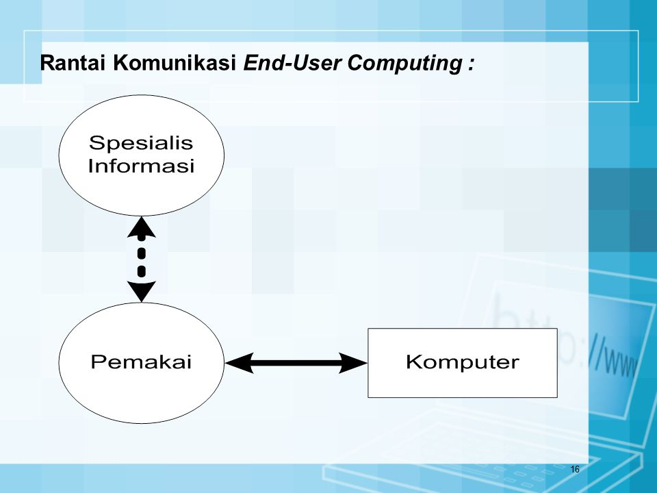 Rantai Komunikasi End-User Computing :