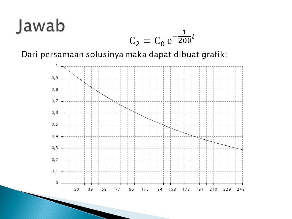 Jawab Dari persamaan solusinya maka dapat dibuat grafik: