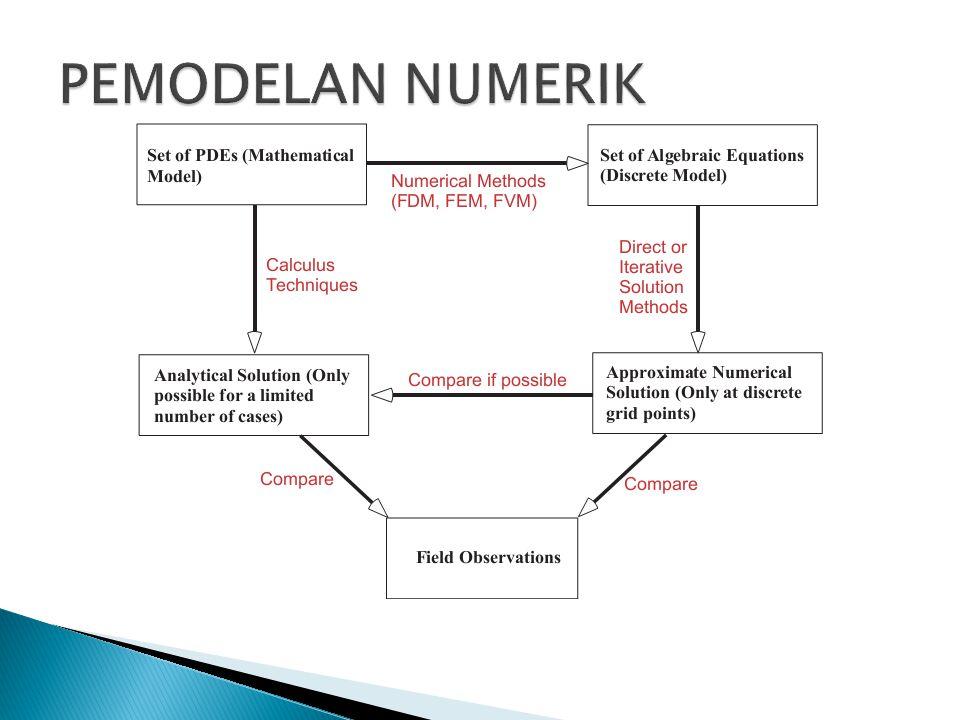 PEMODELAN NUMERIK Validasi sangat penting untuk menjamin rehandalan model.