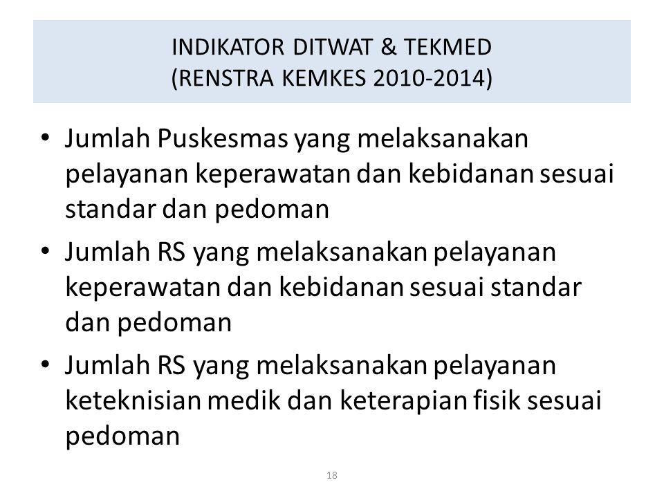INDIKATOR DITWAT & TEKMED (RENSTRA KEMKES 2010-2014)