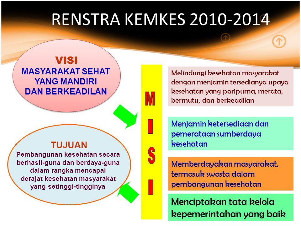 RENSTRA KEMKES 2010-2014 VISI. MASYARAKAT SEHAT. YANG MANDIRI. DAN BERKEADILAN. M. I. S. Menciptakan tata kelola kepemerintahan yang baik.