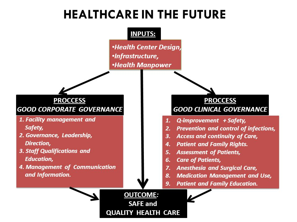 GOOD CORPORATE GOVERNANCE GOOD CLINICAL GOVERNANCE