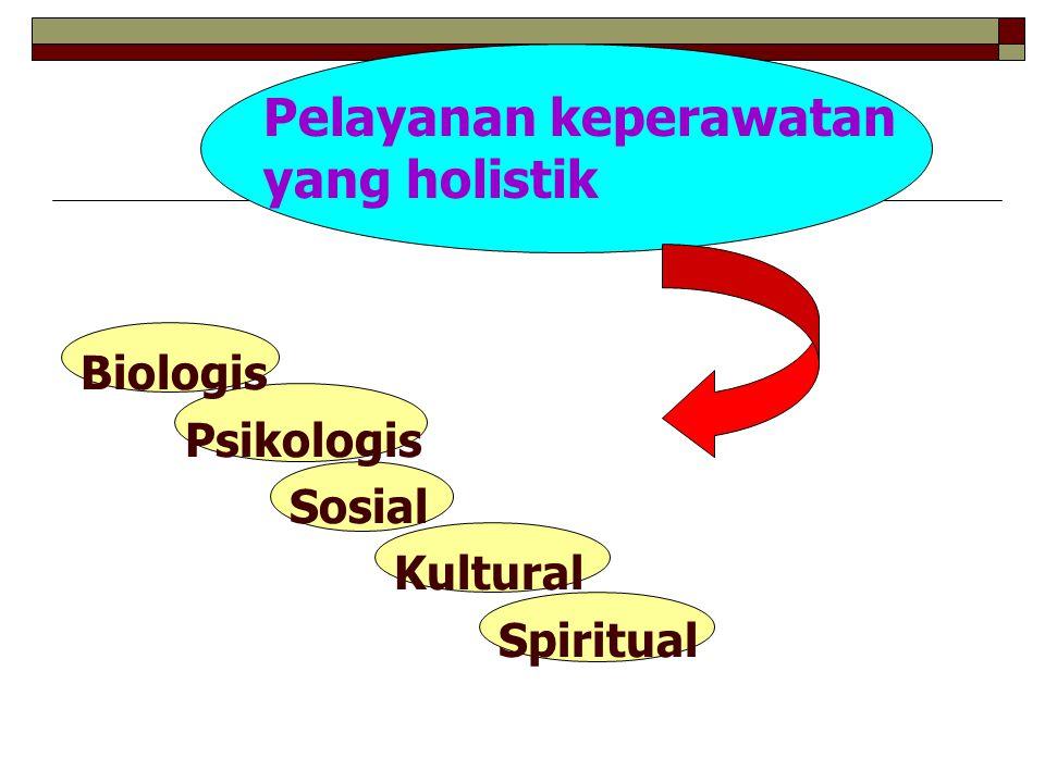 Biologis Psikologis Sosial Kultural Spiritual