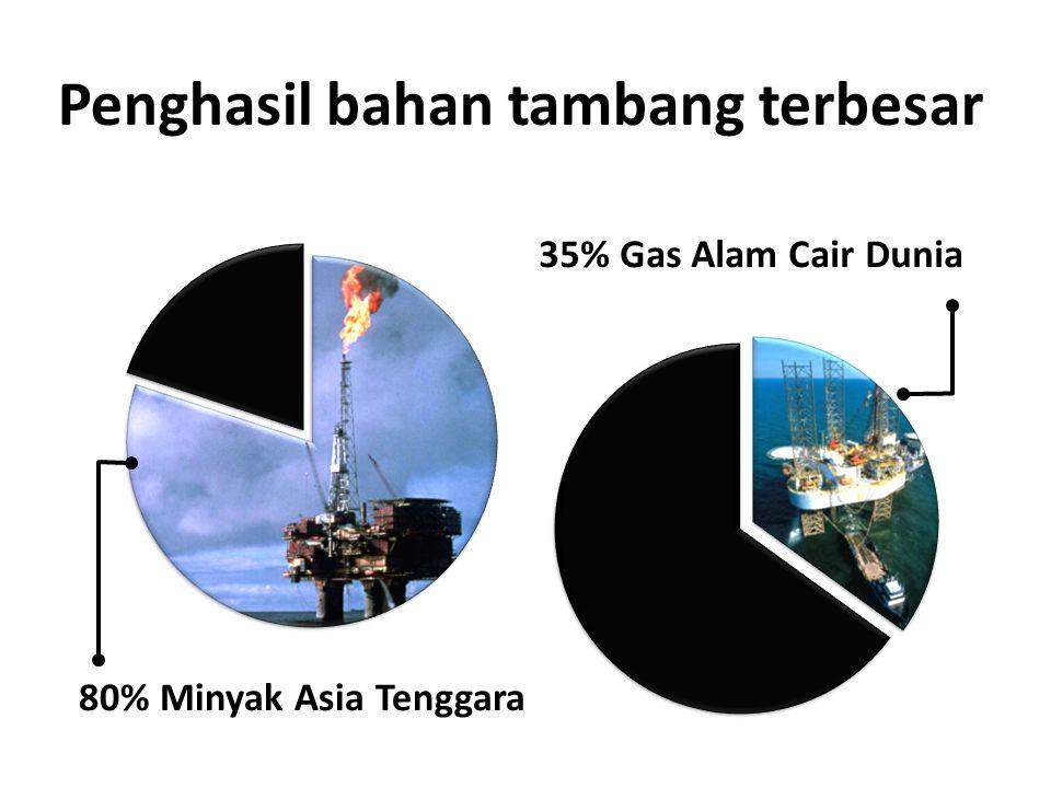 Penghasil bahan tambang terbesar