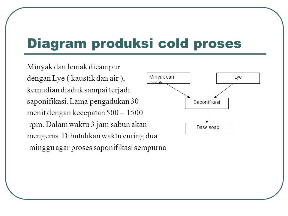Diagram produksi cold proses