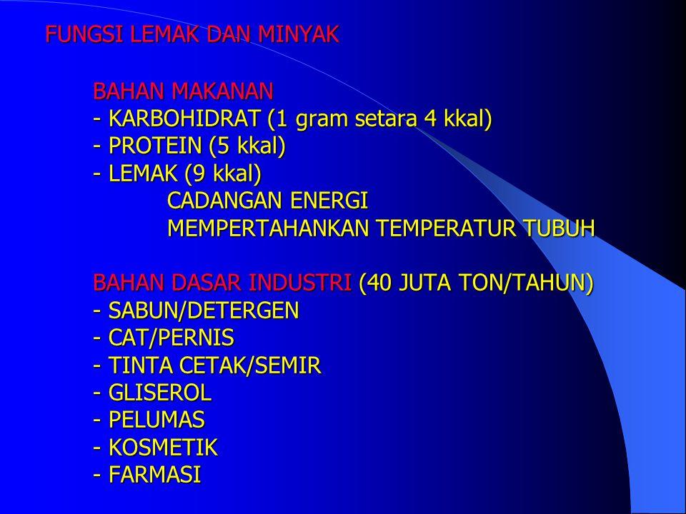 FUNGSI LEMAK DAN MINYAK BAHAN MAKANAN - KARBOHIDRAT (1 gram setara 4 kkal) - PROTEIN (5 kkal) - LEMAK (9 kkal) CADANGAN ENERGI MEMPERTAHANKAN TEMPERATUR TUBUH BAHAN DASAR INDUSTRI (40 JUTA TON/TAHUN) - SABUN/DETERGEN - CAT/PERNIS - TINTA CETAK/SEMIR - GLISEROL - PELUMAS - KOSMETIK - FARMASI