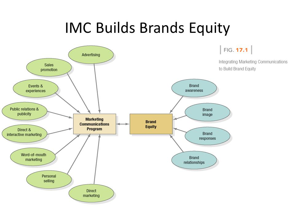 IMC Builds Brands Equity