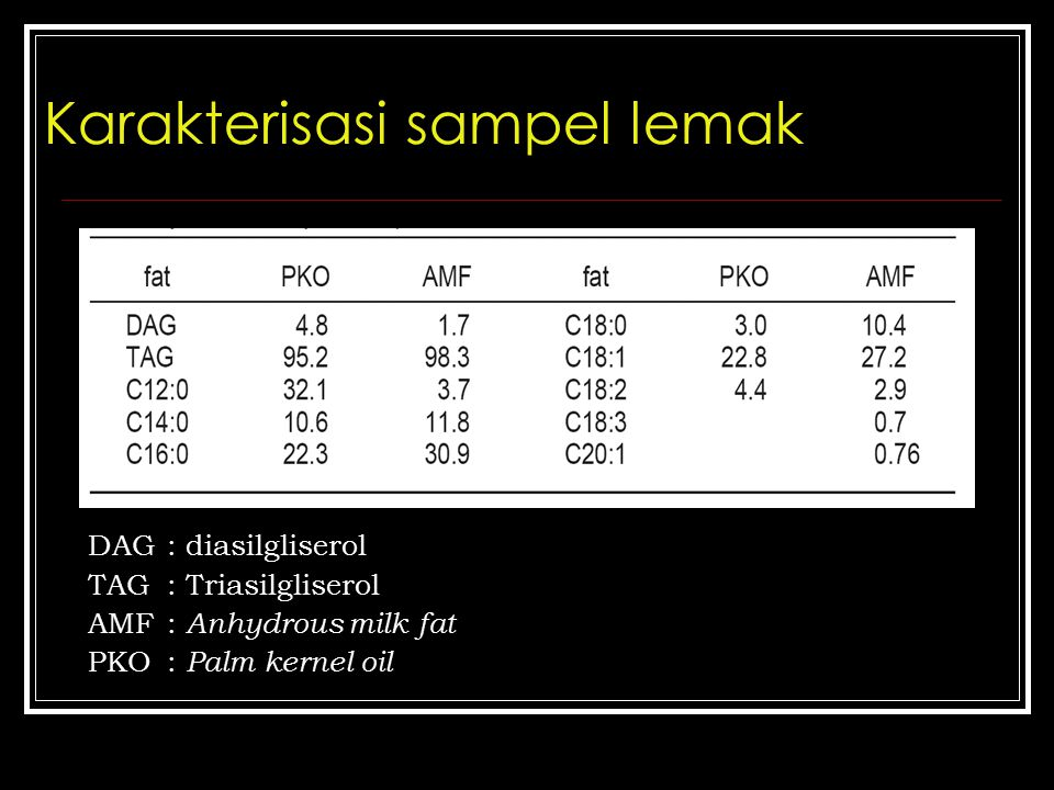 Karakterisasi sampel lemak