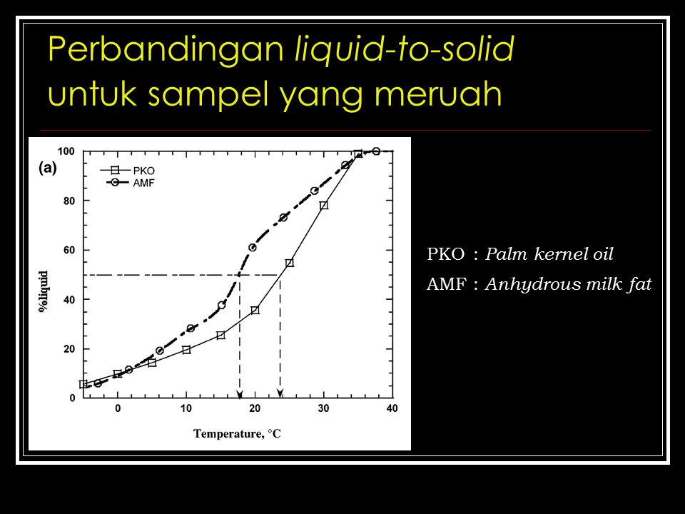 Perbandingan liquid-to-solid untuk sampel yang meruah