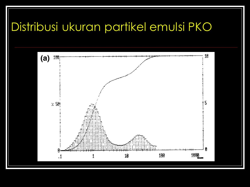 Distribusi ukuran partikel emulsi PKO
