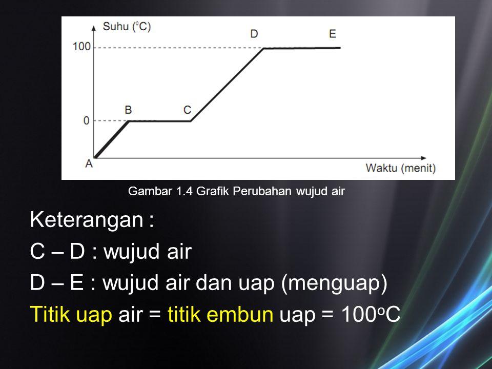 Gambar 1.4 Grafik Perubahan wujud air