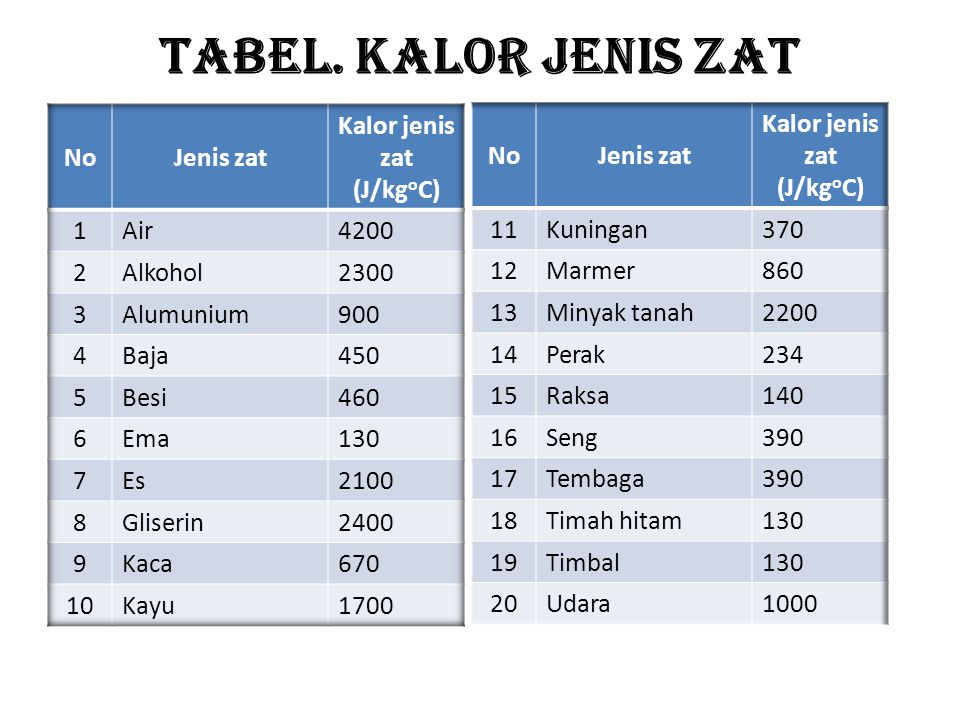 Kalor jenis zat (J/kgoC) Kalor jenis zat (J/kgoC)