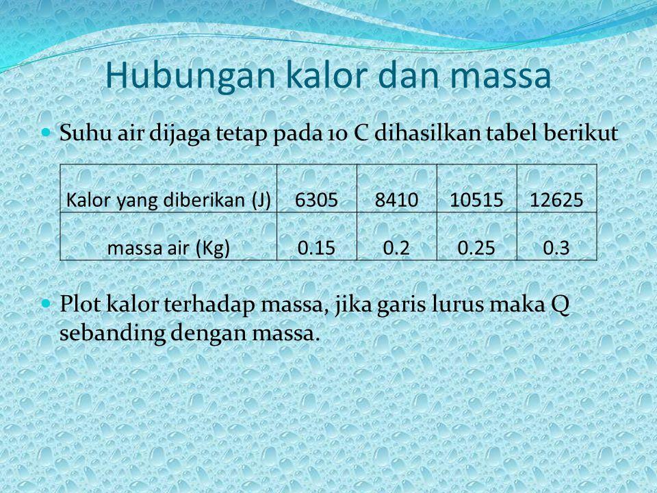 Hubungan kalor dan massa