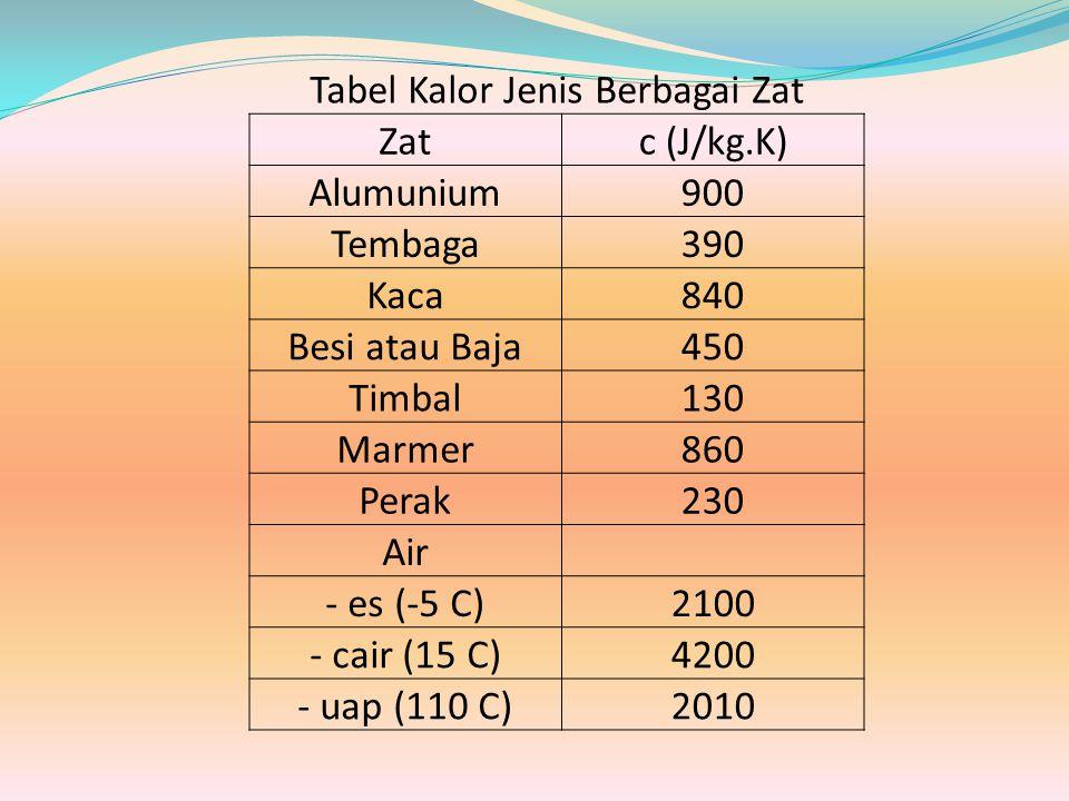 Tabel Kalor Jenis Berbagai Zat