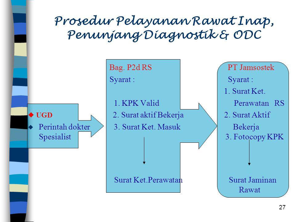 Prosedur Pelayanan Rawat Inap, Penunjang Diagnostik & ODC
