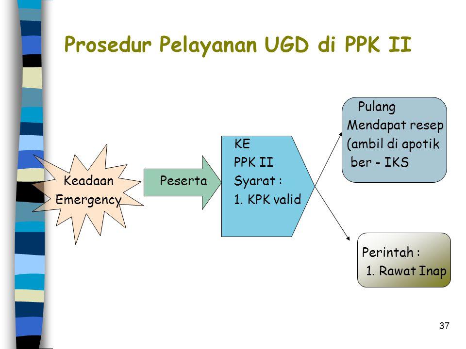 Prosedur Pelayanan UGD di PPK II