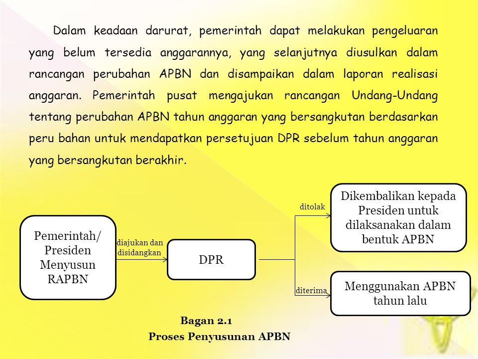 Dikembalikan kepada Presiden untuk dilaksanakan dalam bentuk APBN