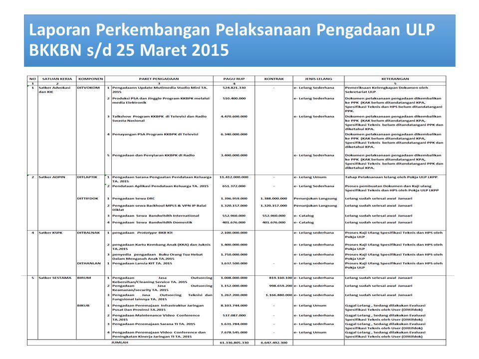 Laporan Perkembangan Pelaksanaan Pengadaan ULP BKKBN s/d 25 Maret 2015