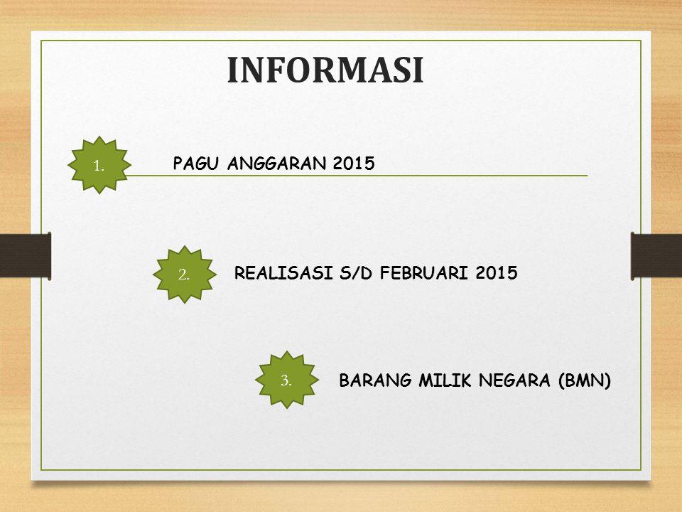 INFORMASI 1. PAGU ANGGARAN 2015 2. REALISASI S/D FEBRUARI 2015 3.