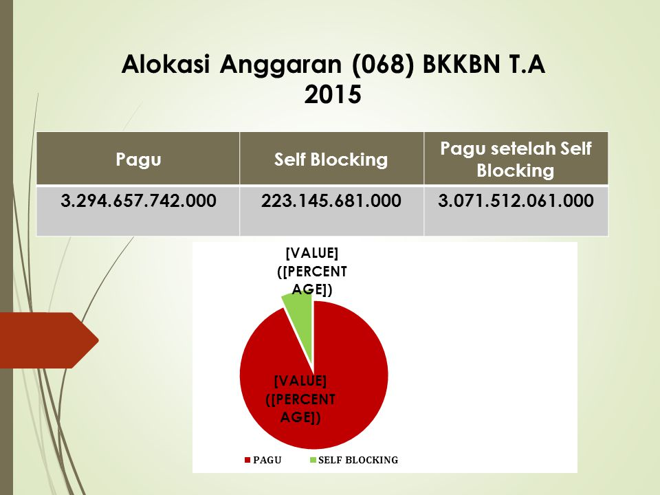 Alokasi Anggaran (068) BKKBN T.A 2015 Pagu setelah Self Blocking