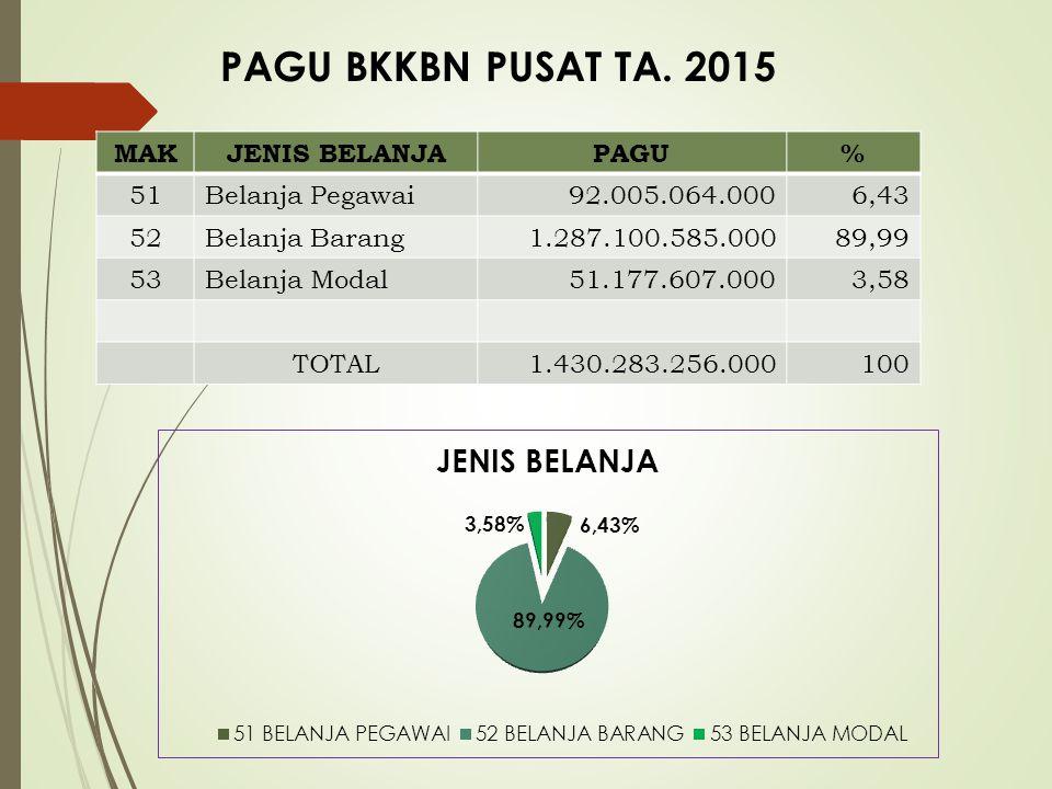 PAGU BKKBN PUSAT TA. 2015 MAK JENIS BELANJA PAGU % 51 Belanja Pegawai
