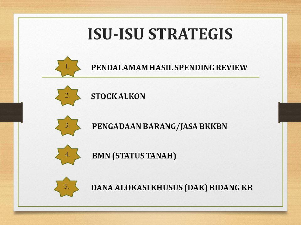 ISU-ISU STRATEGIS PENDALAMAM HASIL SPENDING REVIEW STOCK ALKON