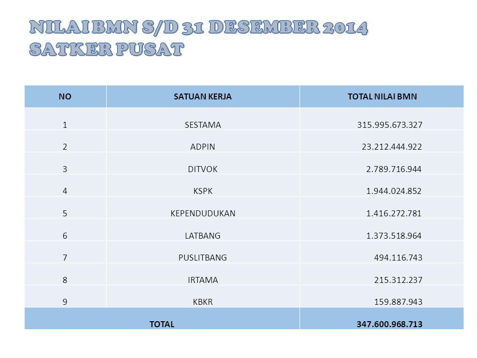 NILAI BMN S/D 31 DESEMBER 2014 SATKER PUSAT