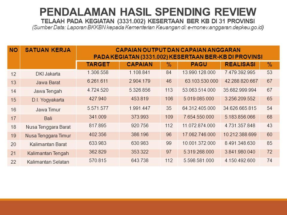 PENDALAMAN HASIL SPENDING REVIEW TELAAH PADA KEGIATAN (3331
