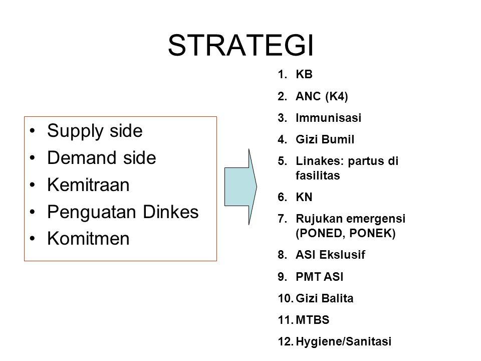 STRATEGI Supply side Demand side Kemitraan Penguatan Dinkes Komitmen