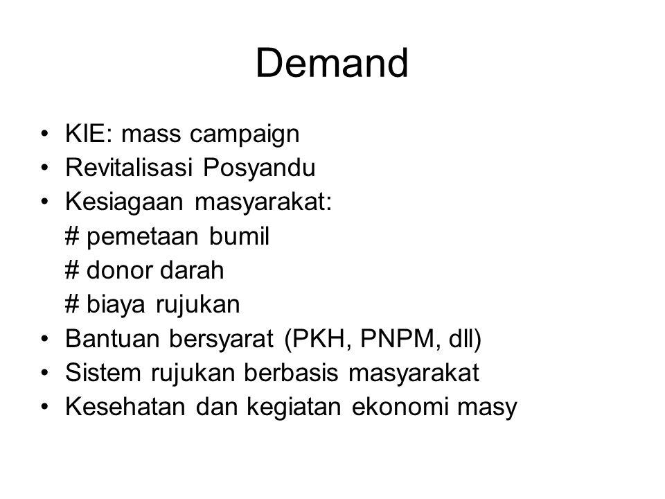 Demand KIE: mass campaign Revitalisasi Posyandu Kesiagaan masyarakat: