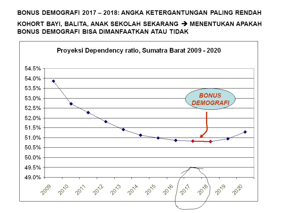 BONUS DEMOGRAFI 2017 – 2018: ANGKA KETERGANTUNGAN PALING RENDAH
