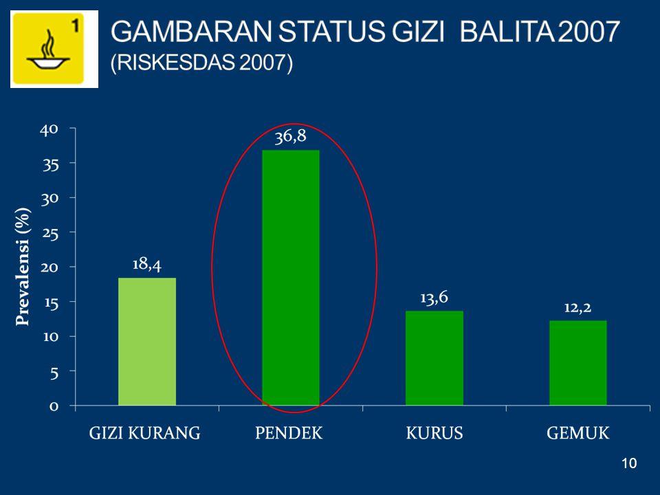 GAMBARAN STATUS GIZI BALITA 2007 (RISKESDAS 2007)