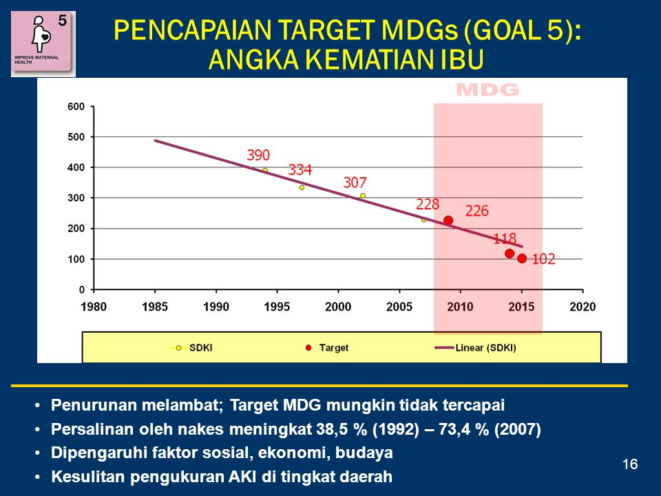 PENCAPAIAN TARGET MDGs (GOAL 5): ANGKA KEMATIAN IBU