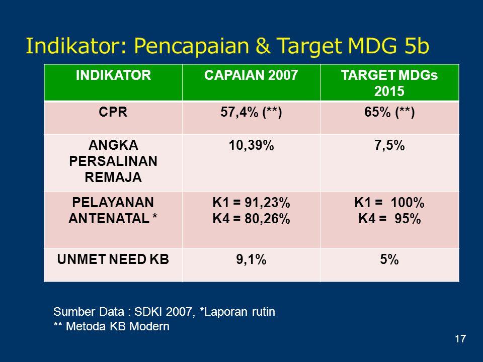 Indikator: Pencapaian & Target MDG 5b