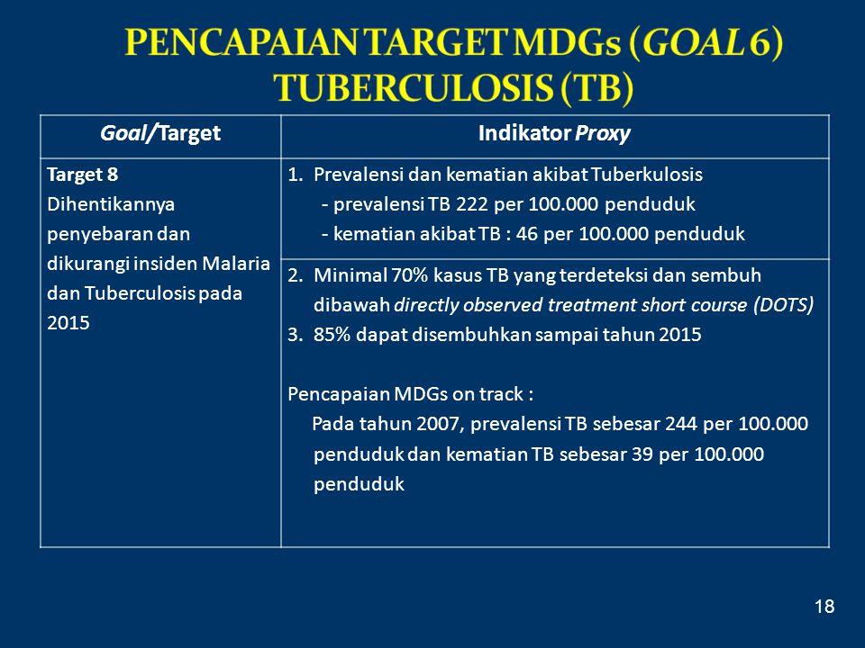 PENCAPAIAN TARGET MDGs (GOAL 6) TUBERCULOSIS (TB)